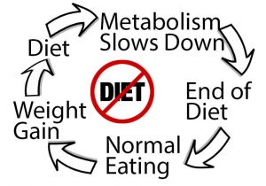 diets_do_not_work
